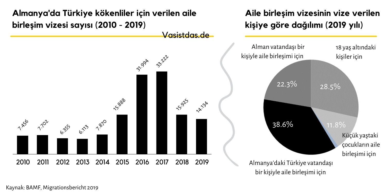 Almanya'da Türkiye kökenlilere verilen aile birleşim vizesi